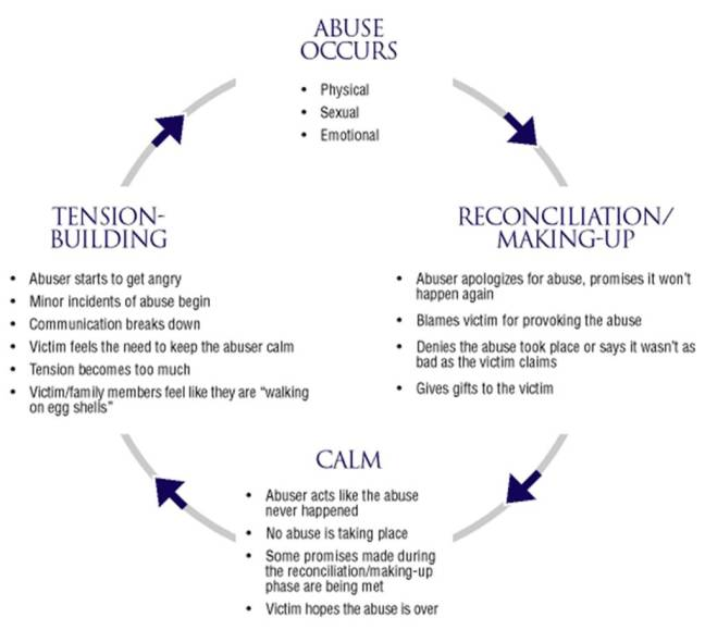 The problem with a lot of these behaviors is how cyclical they are. It is a perfect trap that is rarely seen before one is caught in it.