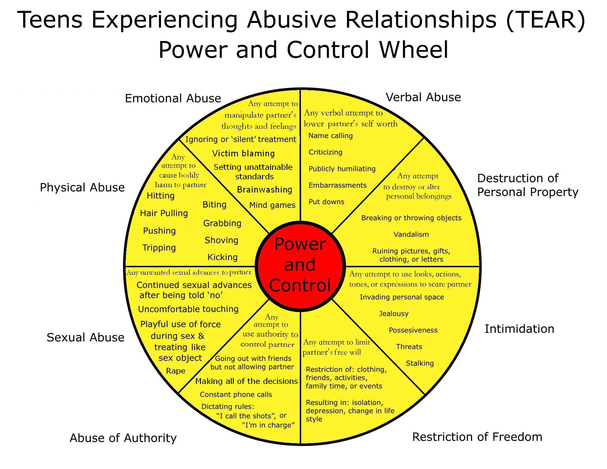 Are You a Victim of Emotional Abuse picture