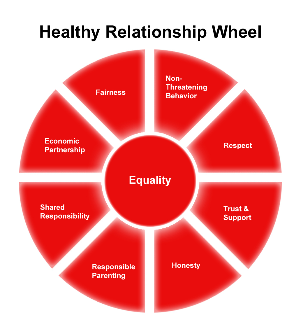 relationships essential factors healthy relationship